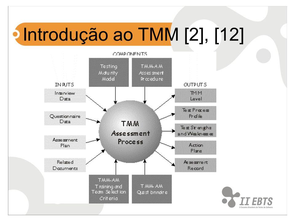 Introdução ao TMM [2], [12]